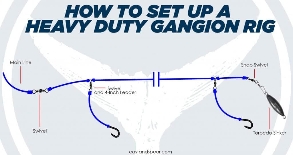 Heavy Duty Gangion Rig