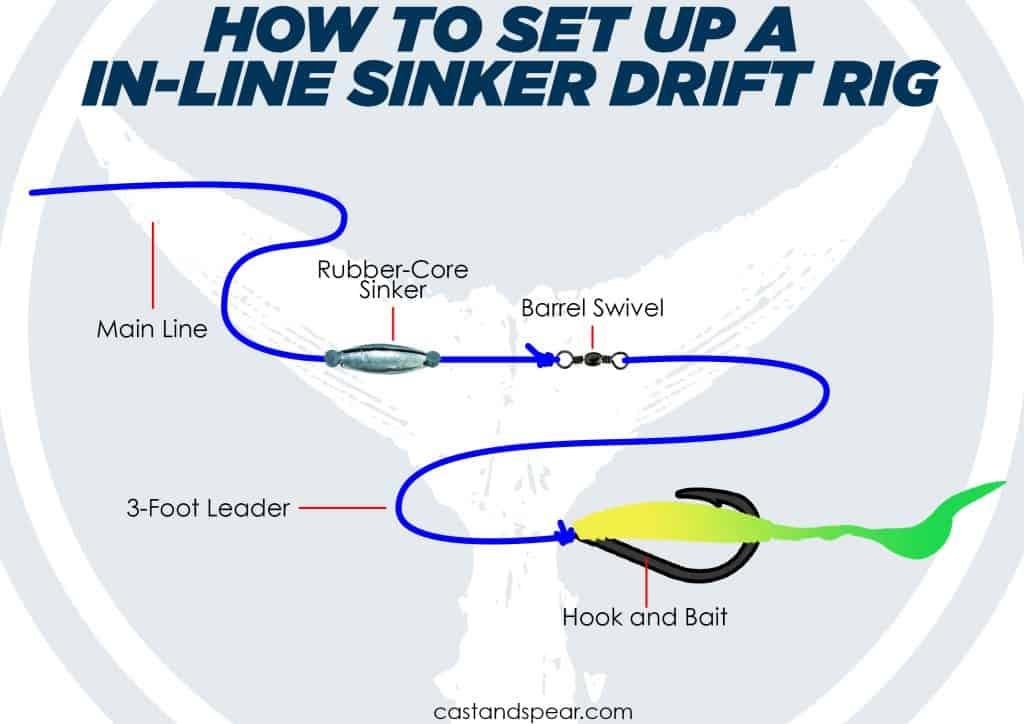 In-line Sinker Drift Rig